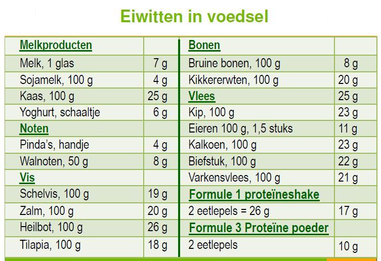 proteine eten